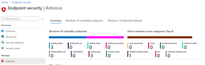Intune Endpint security | Antivirus overview